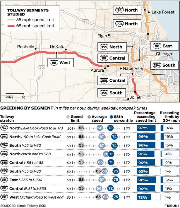 Illinois Tollway speeds