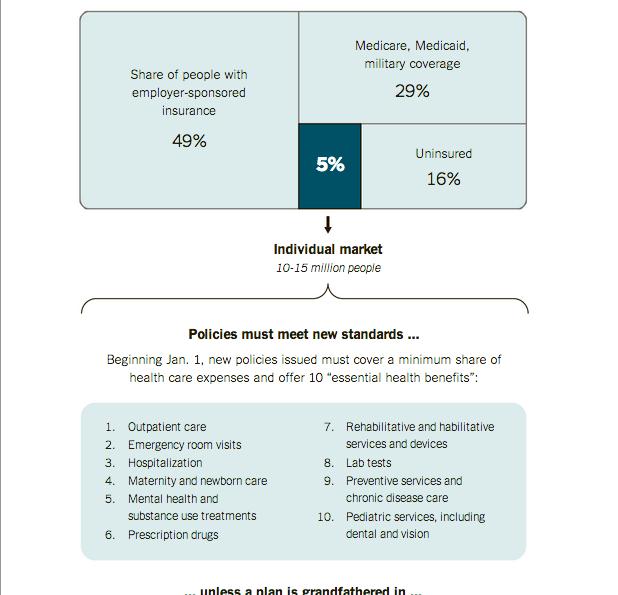 The private insurance market