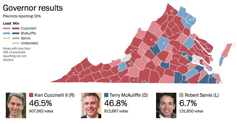 Washington Post results