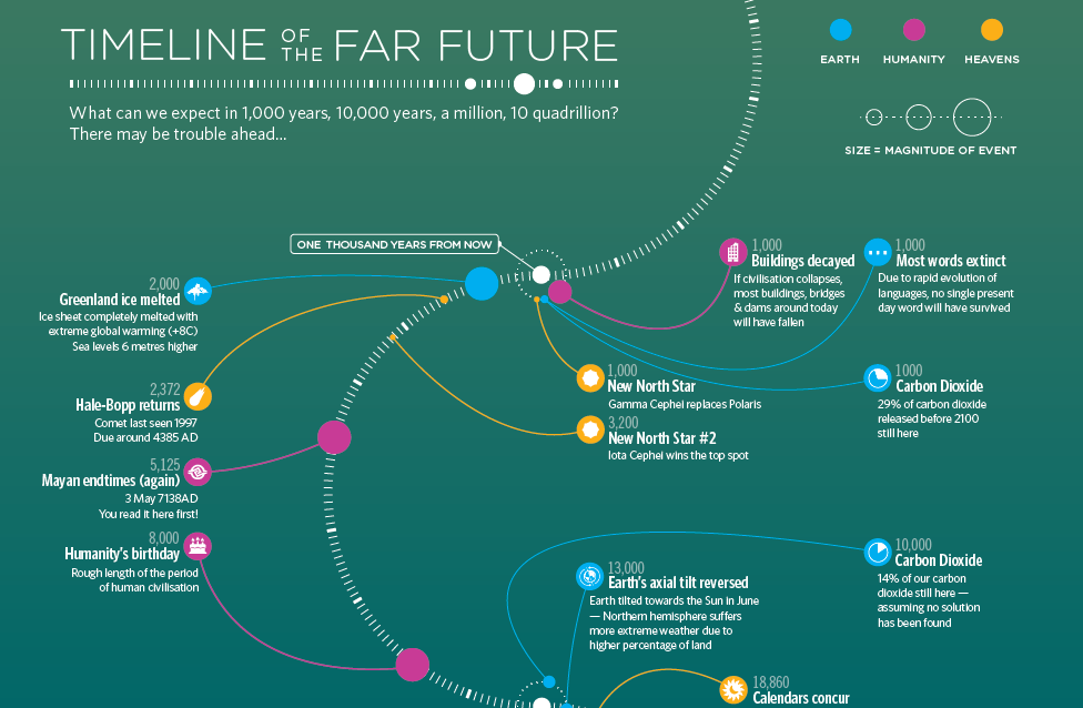 A long time in the future on a planet very—actually this planet