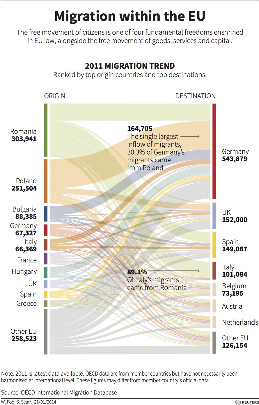 Migration within the EU