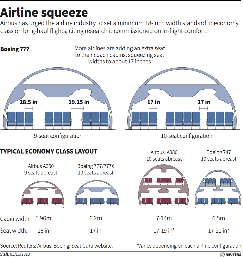 Airline seat sizes