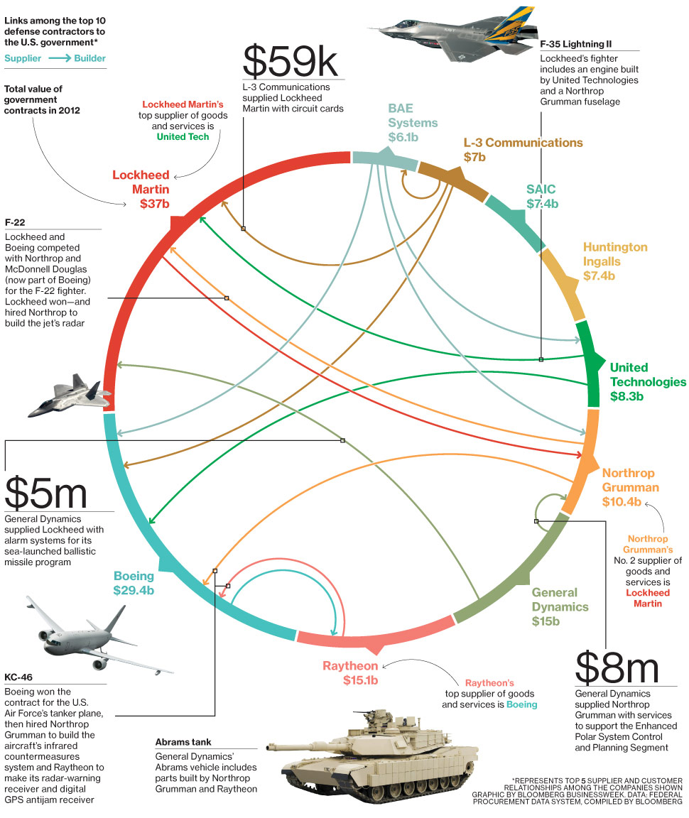 Defence companies supporting each other