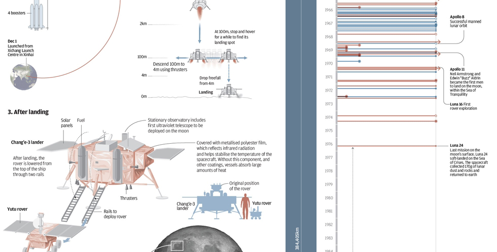 Cropping from the infographic