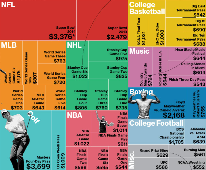 Most Expensive Average Ticket Prices