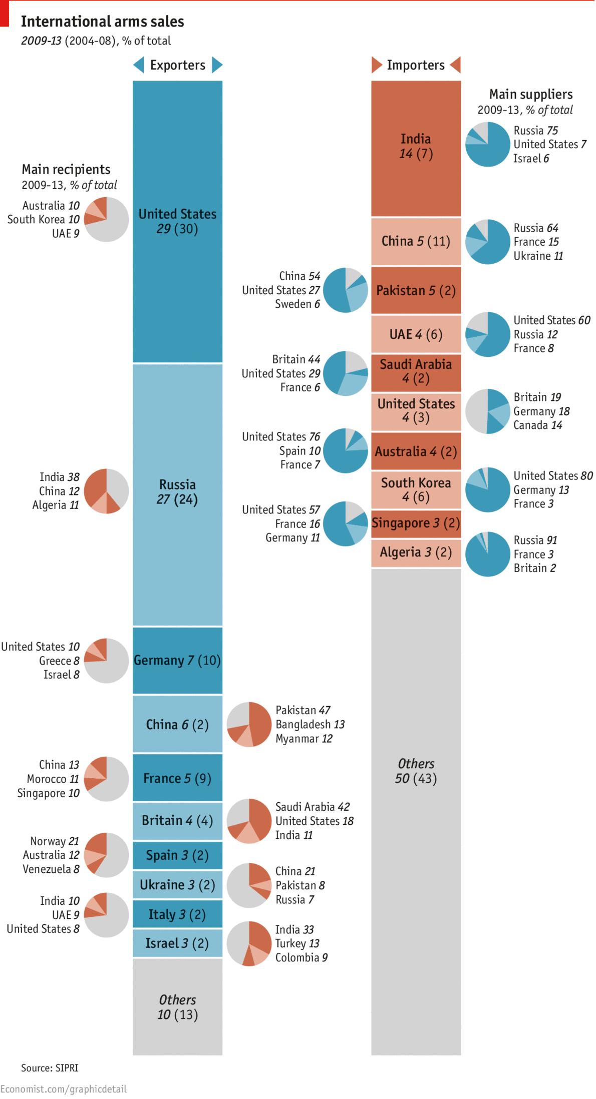 International arms trade