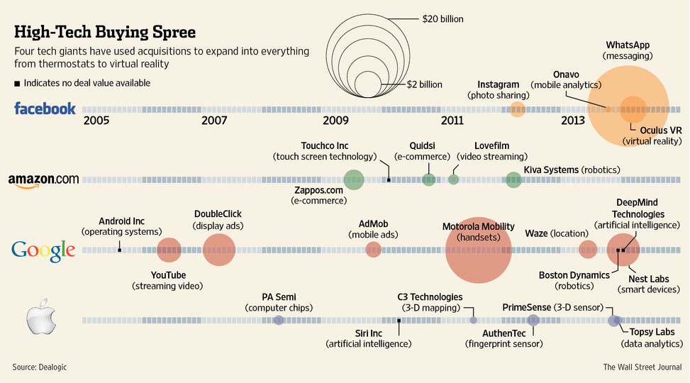 Technology company acquisitions