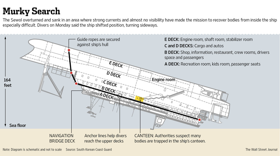 Wreck of the Sewol