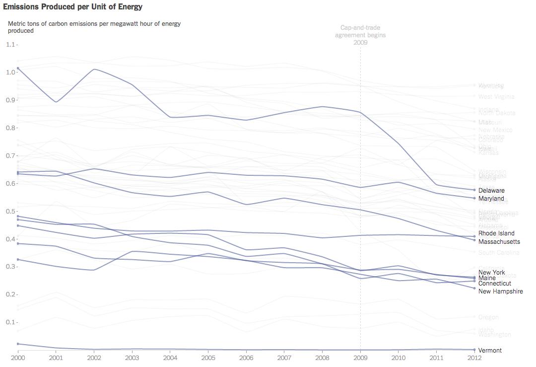 Carbon emissions over time