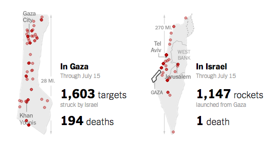 Comparing the death toll