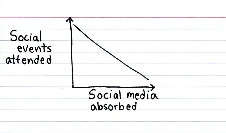 Facebook and Saturday