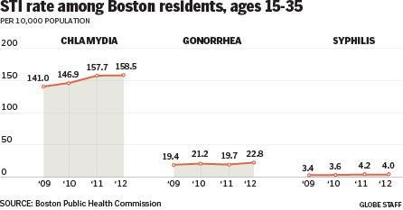 Rise in STIs in Boston