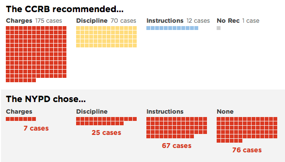 What the NYPD chose to do with cases in which charges were recommended