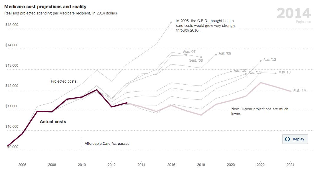 Falling spend on Medicare per recipient