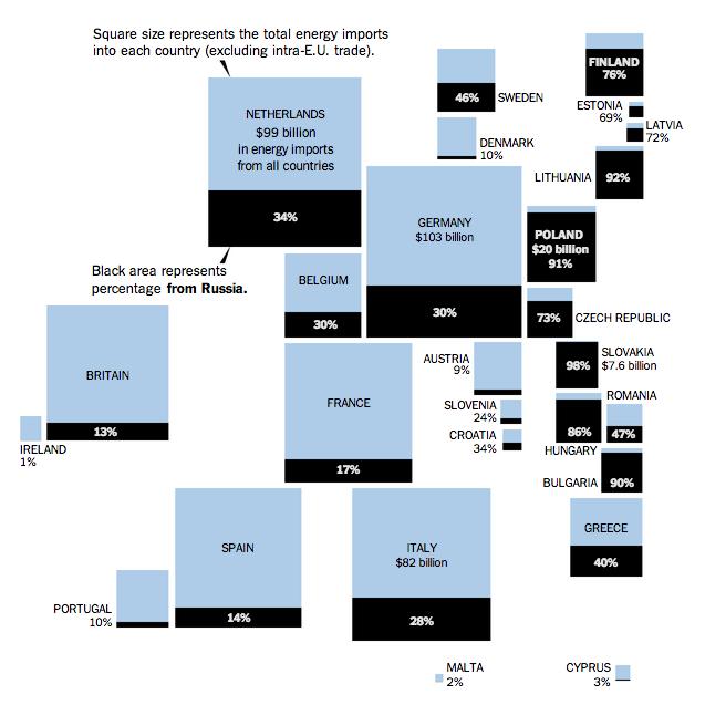 Russian gas market in the EU