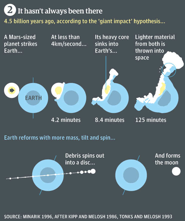 How the (regular) Moon was formed