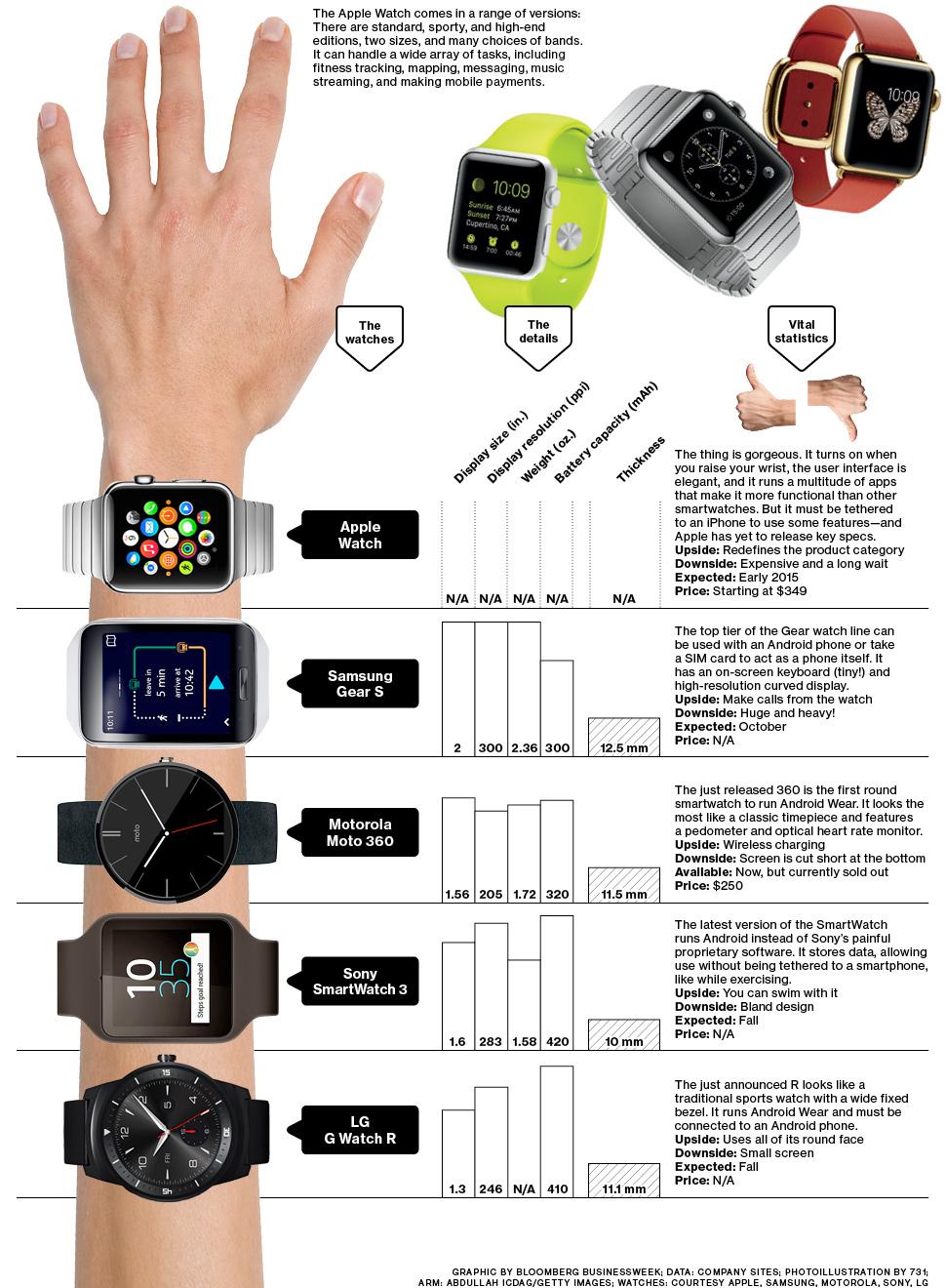 A watch comparison