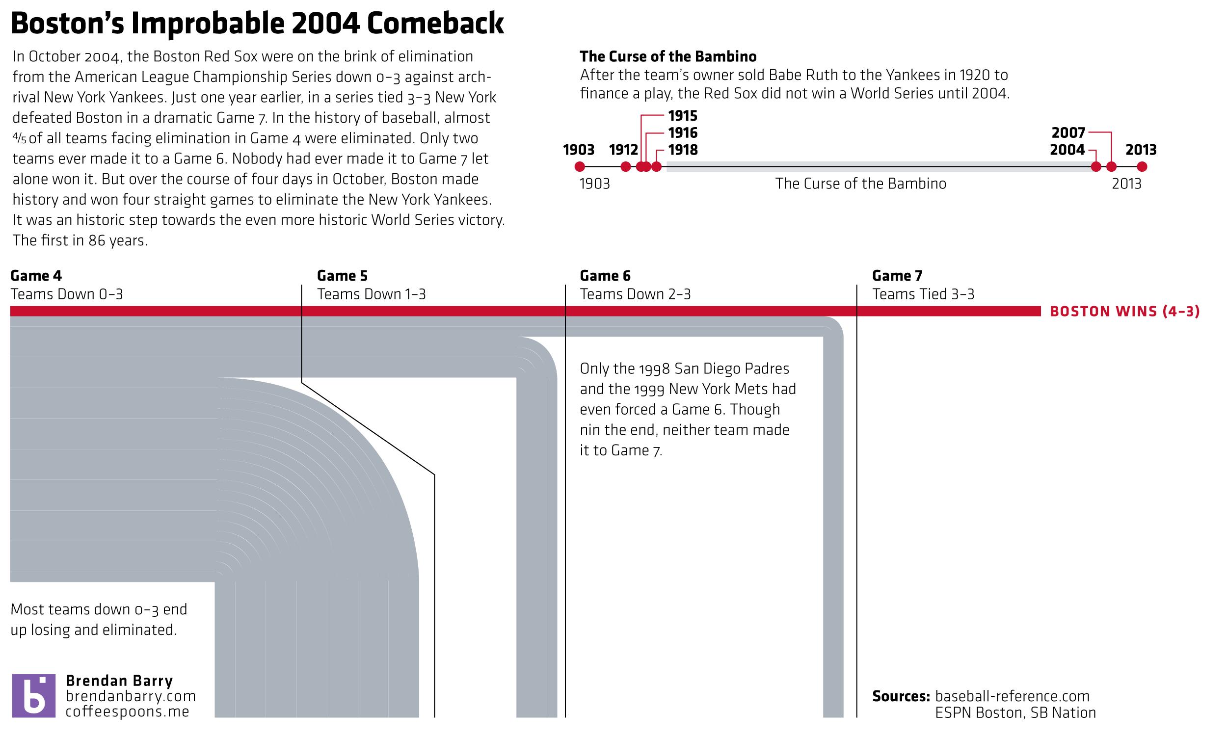 The improbable comeback