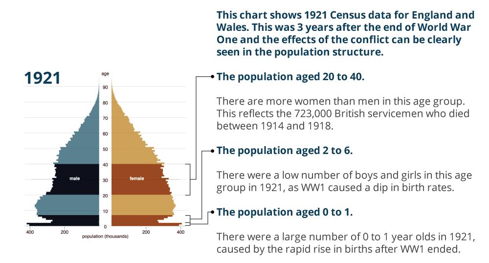 UK population in 1921
