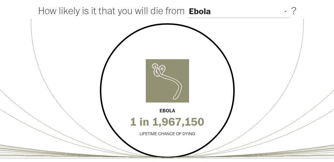 Small chance Ebola will kill you