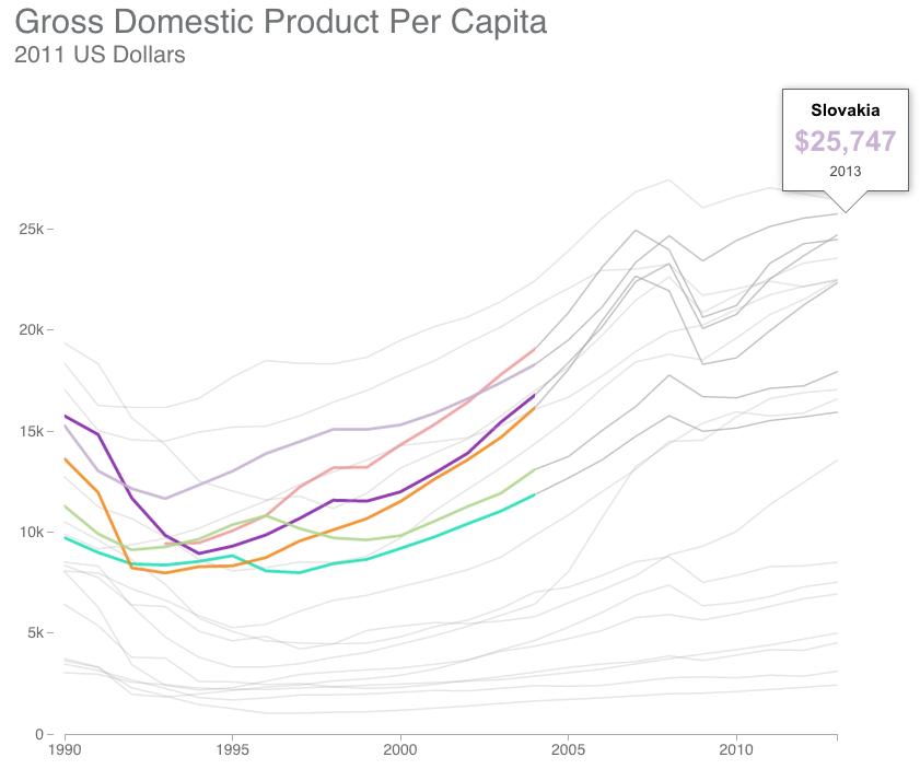 Looking at GDP per capita
