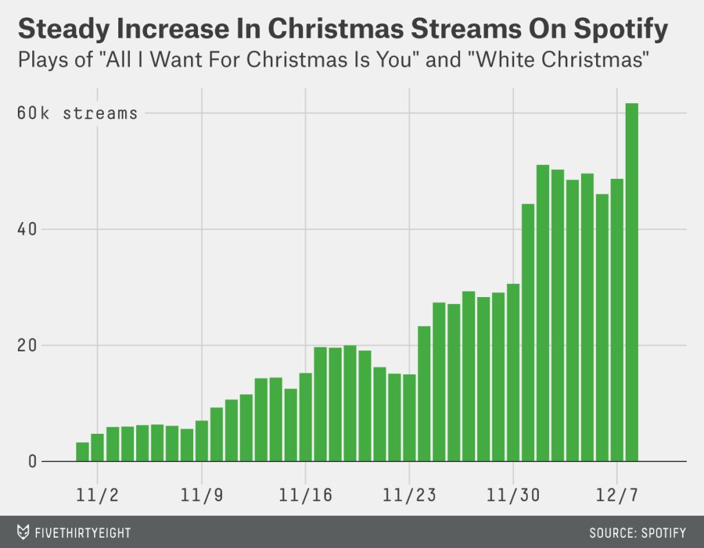 The combined plays of two Christmas songs
