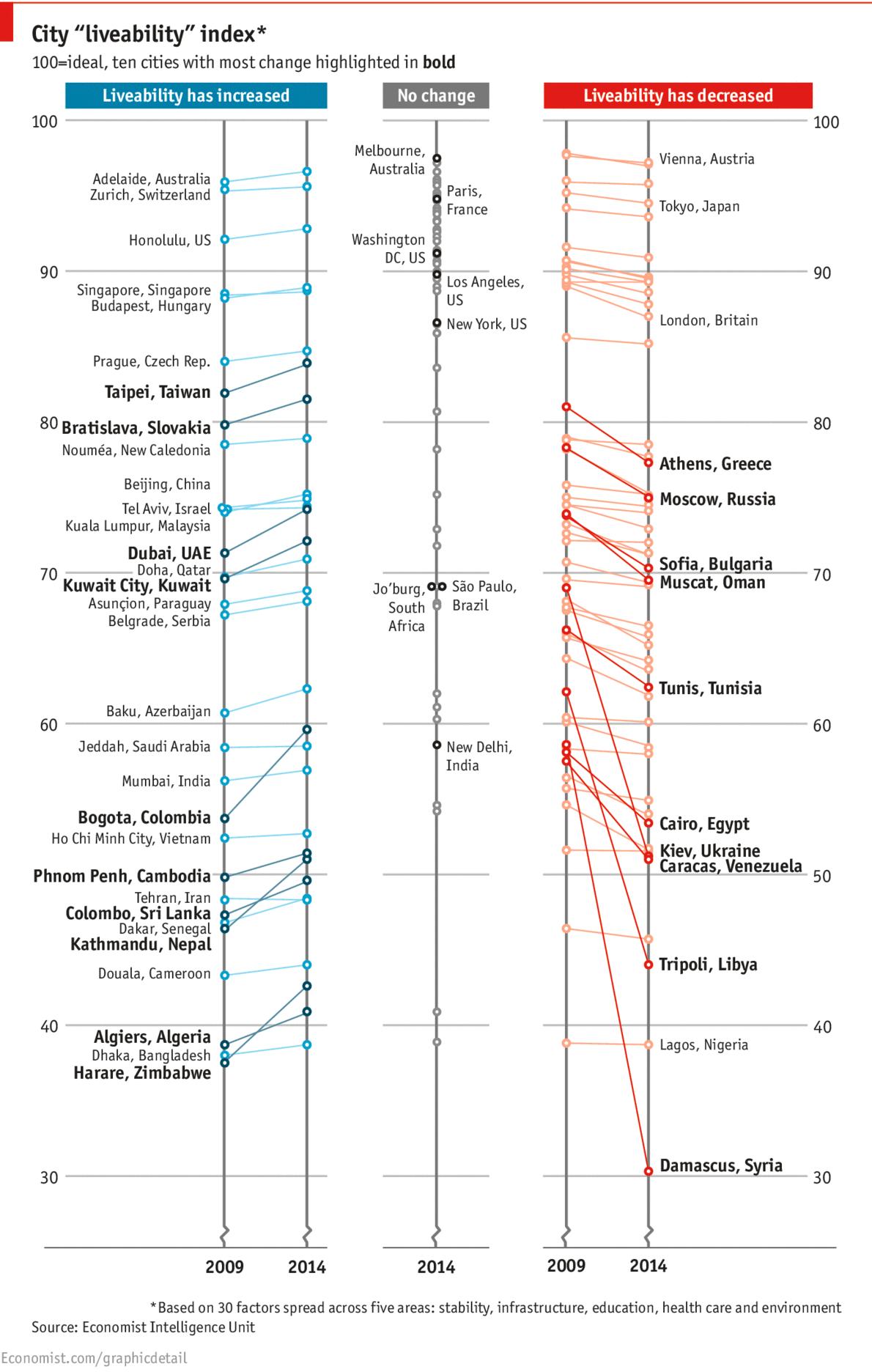 City liveability index