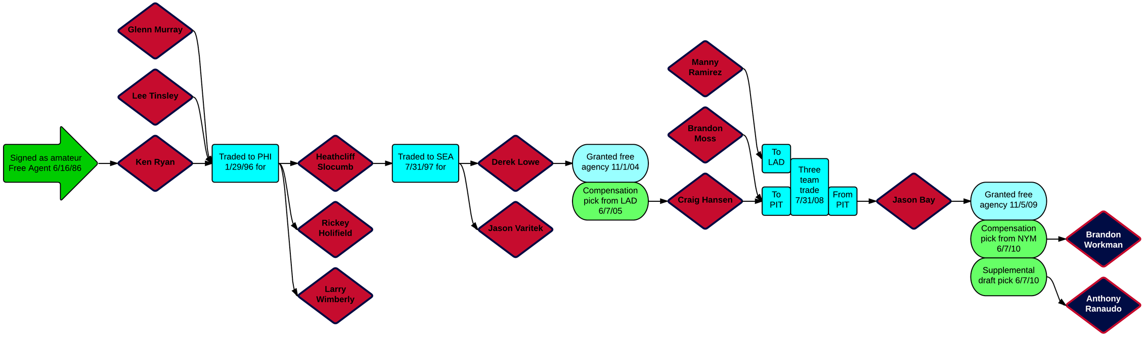 The transaction tree for Ranaudo and Workman