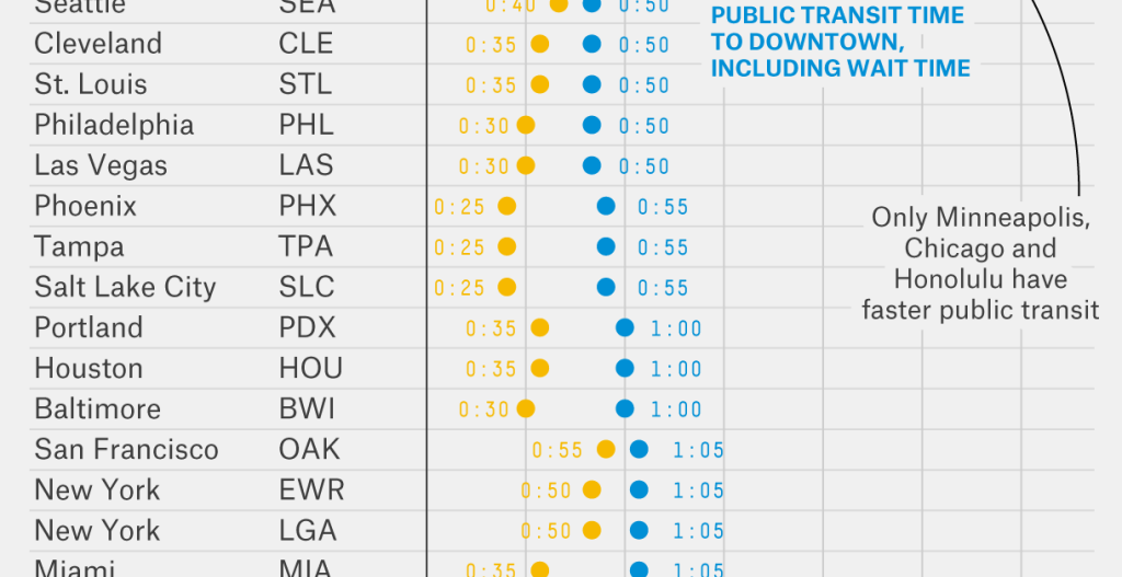Travel times to downtowns