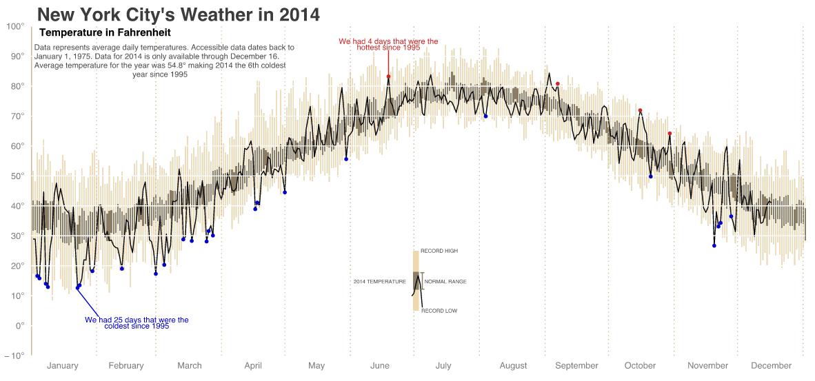 NYC temperatures in 2014