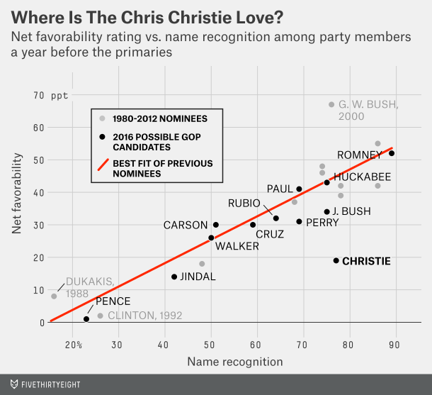 Christie is well known, but not well liked