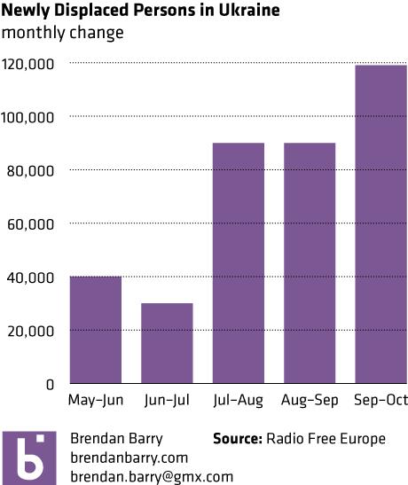 Monthly population change