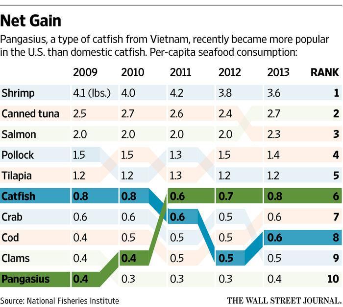 Fish ranking
