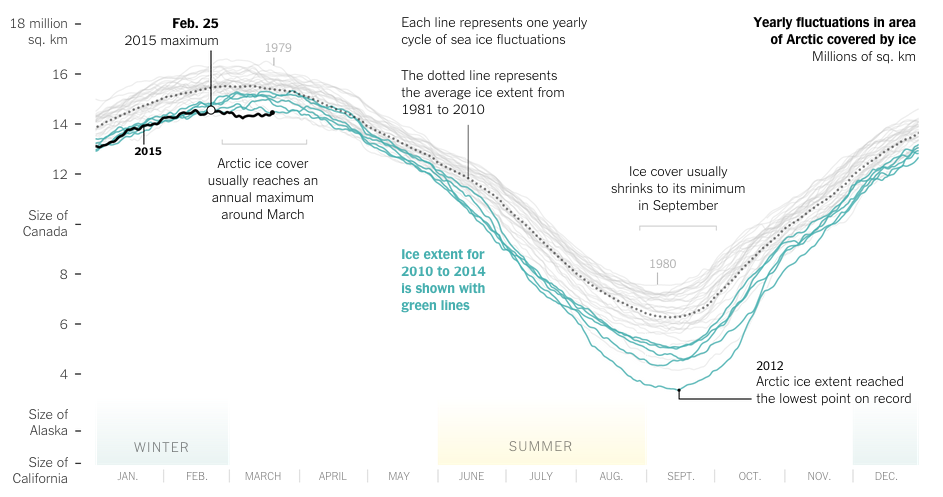 Annual cycle of Arctic ice coverage
