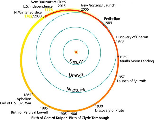 A year on Pluto