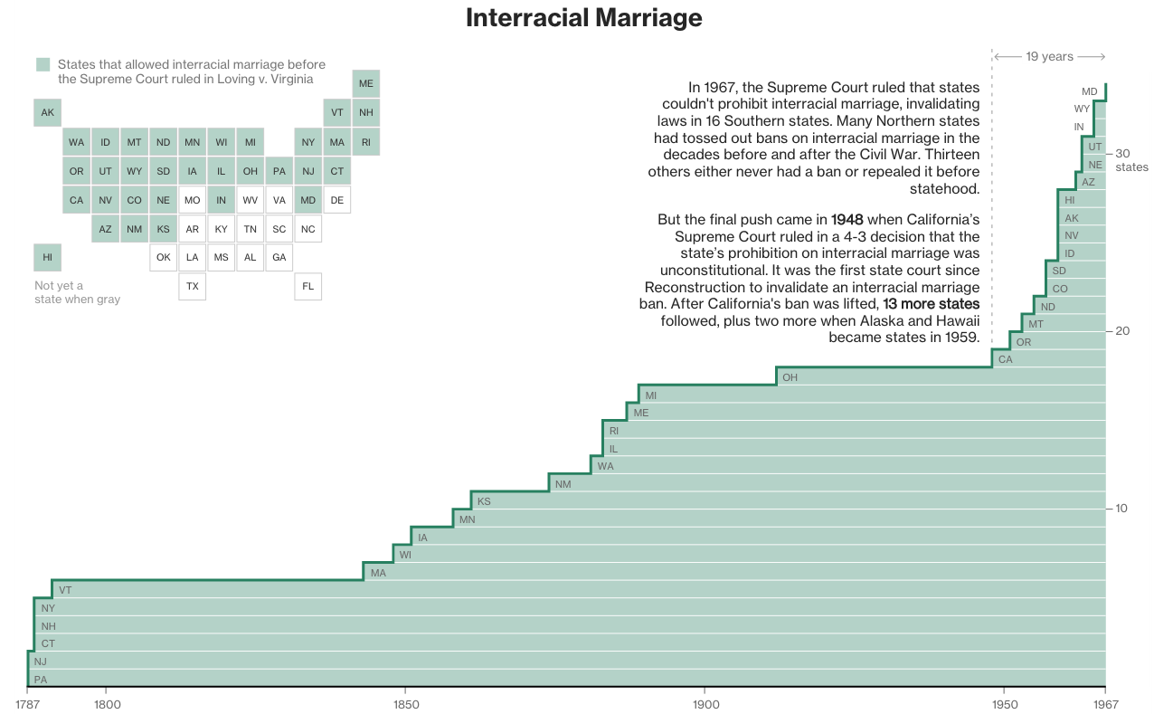 How interracial marriage changed in the US