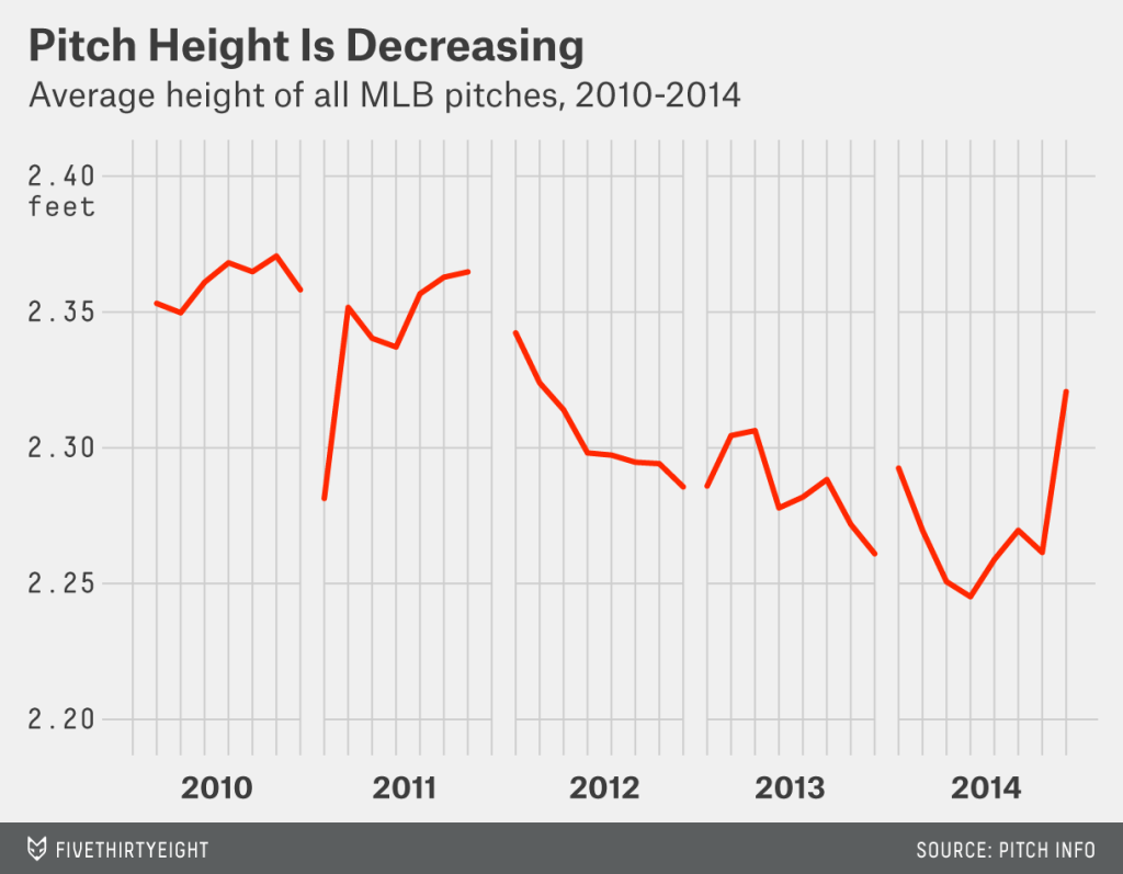 Pitch height over the last few years