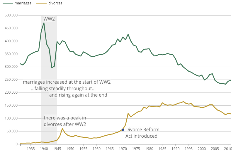 Marriage and divorce rates over time