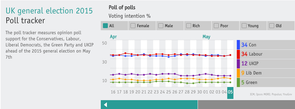 What the Economist shows on their Election homepage