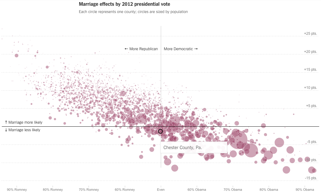 Chester Co., PA is almost even politically, but slightly less likely to marry