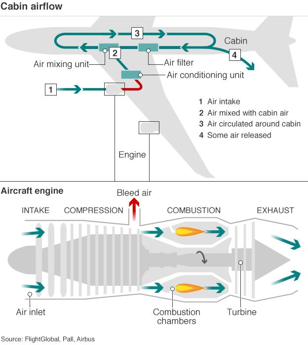 Air flow diagram for an aircraft