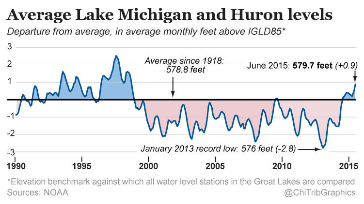 Water levels for Lakes Michigan and Huron