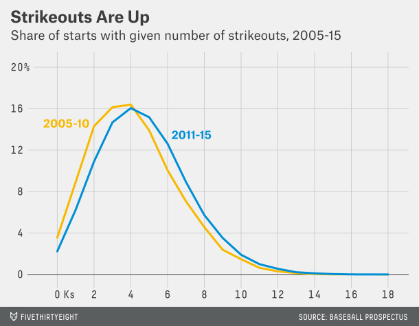 More strikeouts per game