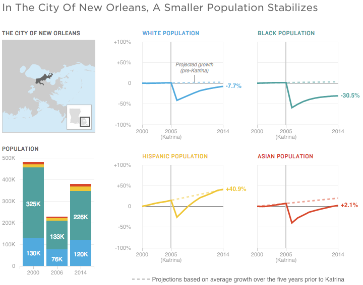 The population of New Orleans proper