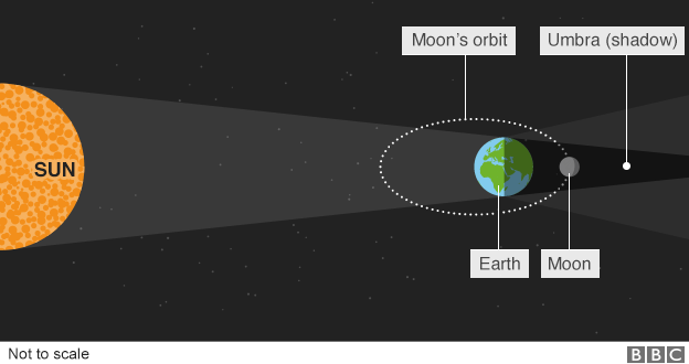 What is a lunar eclipse
