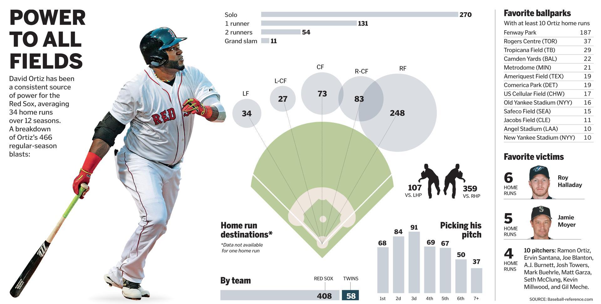 A look at Ortiz's home runs