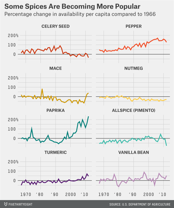How some spices have changed