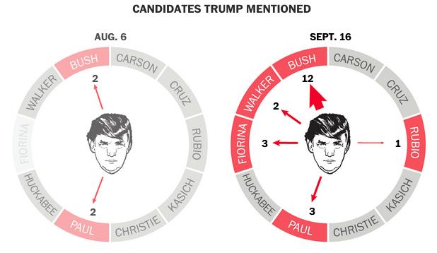 The Wheel of Trump