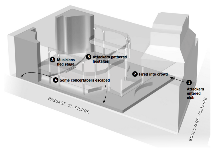 A diagram of the events inside Bataclan theatre
