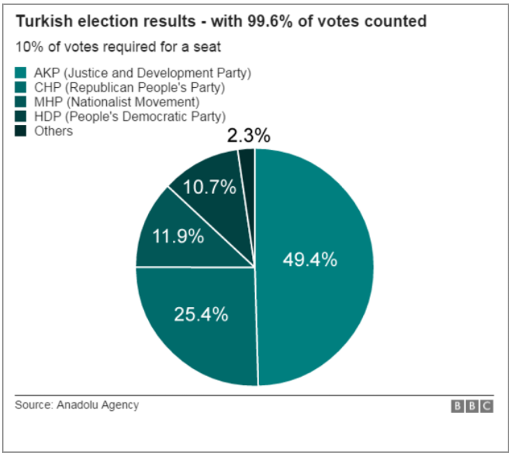 The BBC results
